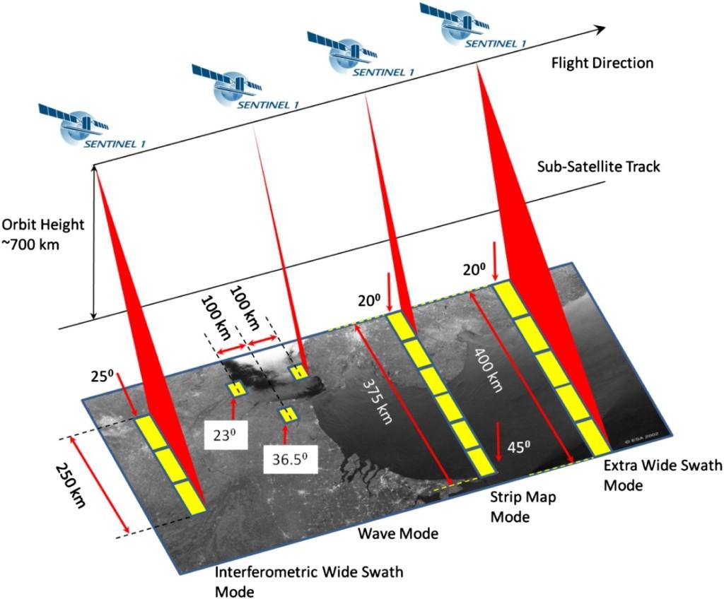 Sentinel 1 - režimy snímání
