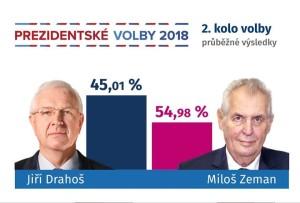 Mírně nepovedené infografika na iDnes.cz